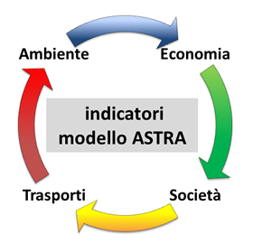astra_indicatori