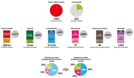PUMS-Parma-infografica