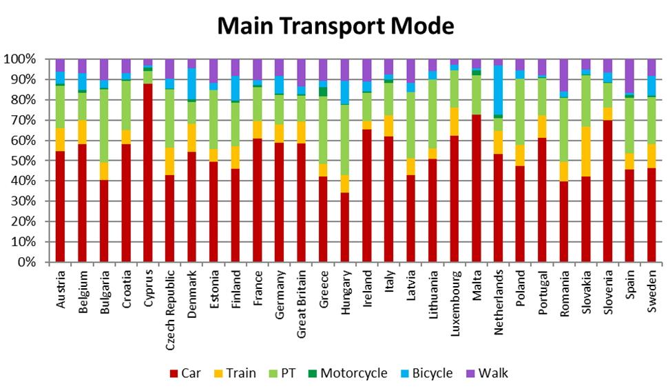 17p25-13p21 JRC mobility survey 4